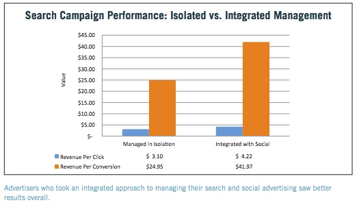 ads-campaign-integration-marin