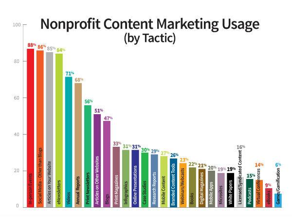 nonprofit marketing tactics