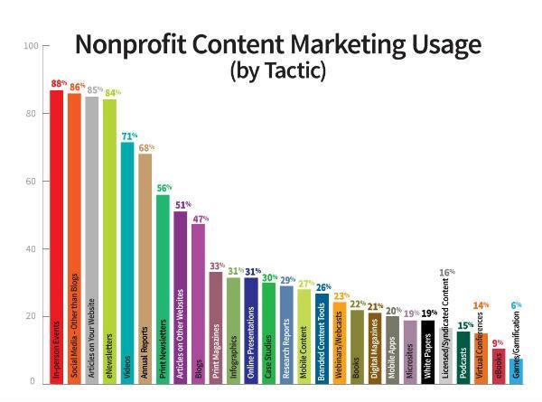 nonprofit marketing tactics