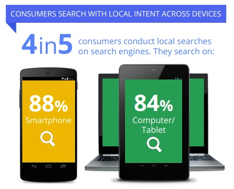 local-searches-google-study