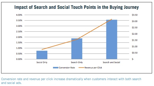 marin-impact-search-and-social-ads