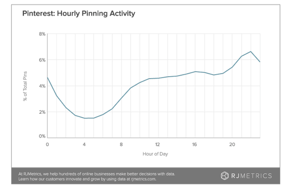 pinterest-hourly-pinning-activity