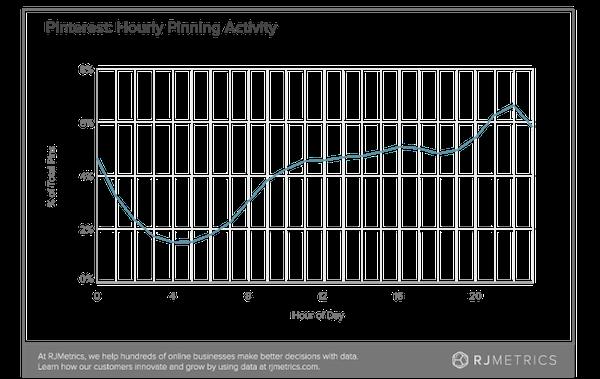 pinterest-hourly-pinning-activity
