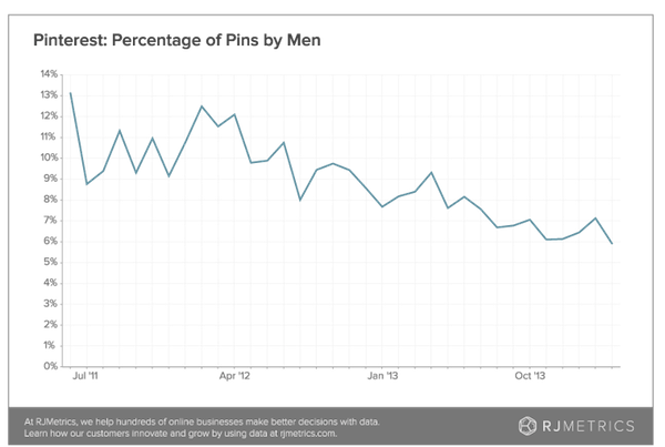pinterest-percentage-of-pins-by-men