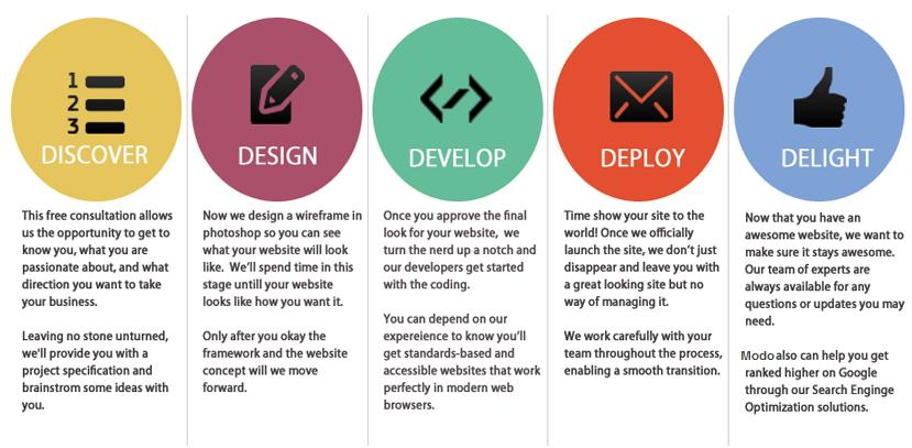 Mobile Responsive Website Design L Marketingmodo
