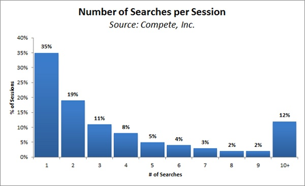 keyword searches per session
