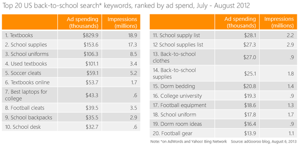 ppc keywords